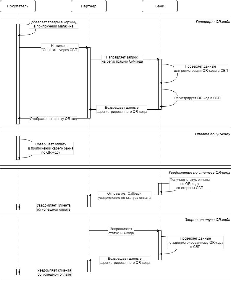 Как работают динамические QR-коды на сайте