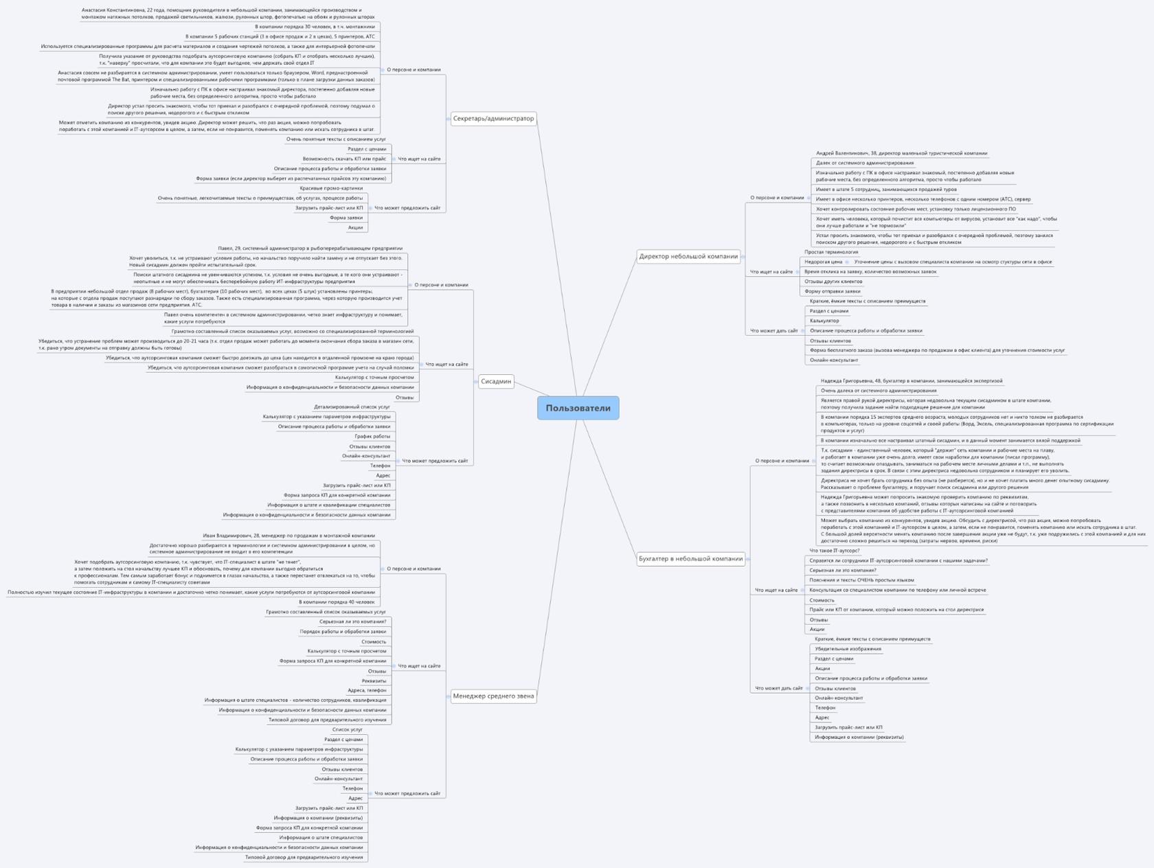 <p><b>Анализируем конкурентов иихсайты. Рисуем портреты пользователей.</b></p>