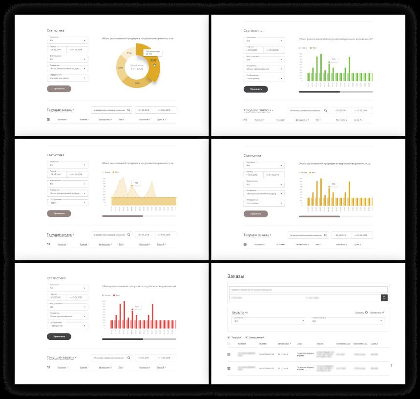 Вличном кабинете менеджер может просматривать статистику поразным показателям ивидам упаковки, при этом может выбирать вид диаграммы насвой вкус. Ниже— текущие заказы сотображением дат доставки, текущего этапа, количества исуммы.
