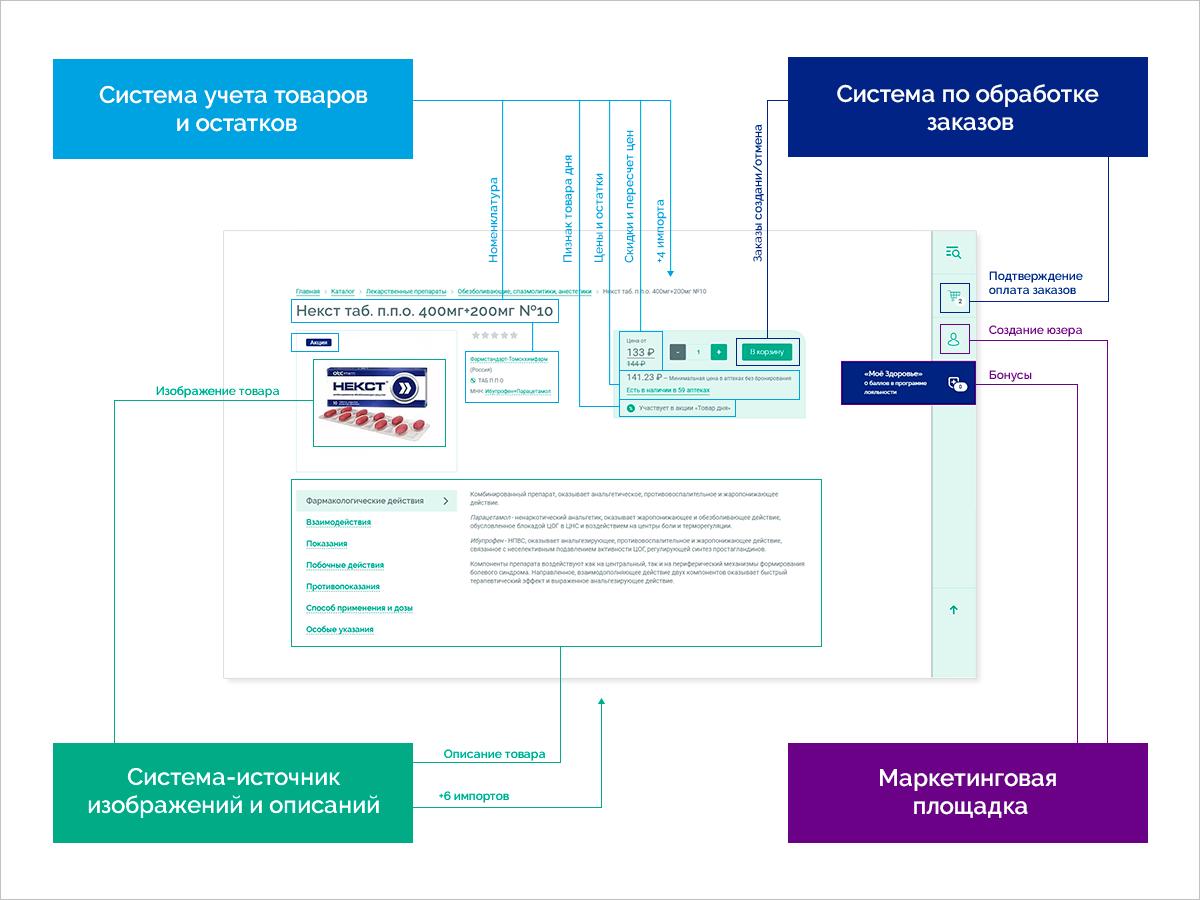Заотображение детальной страницы отвечает немалое количество интеграций: все, что указаны насхеме + интеграция свнешними маркетплейсами.