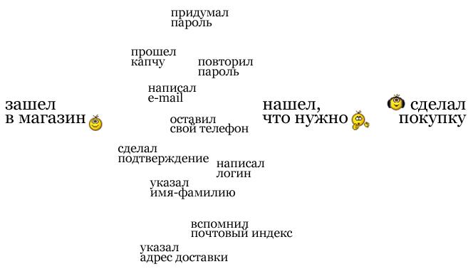 интеграция сайта с вконтакте